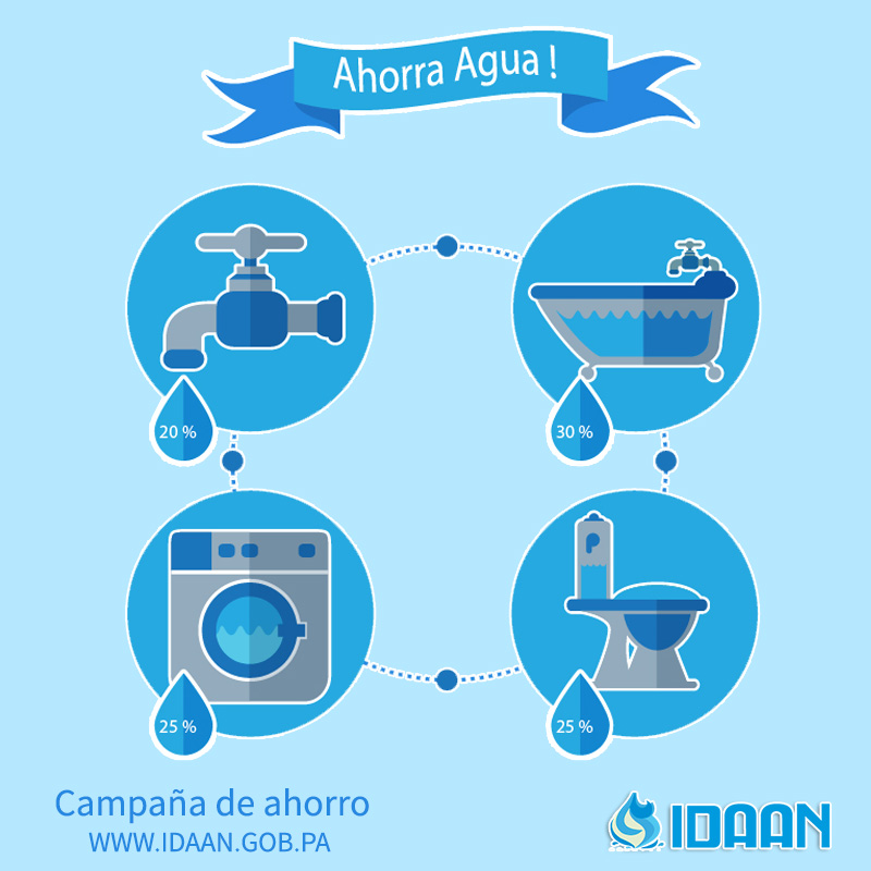 Consejos para el ahorro del agua idaan web for Cosas para ahorrar agua